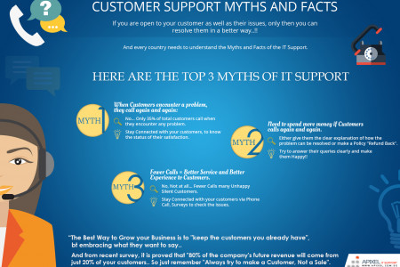"""Customer Support Myths and Facts"" Apixel IT Support Infographic"