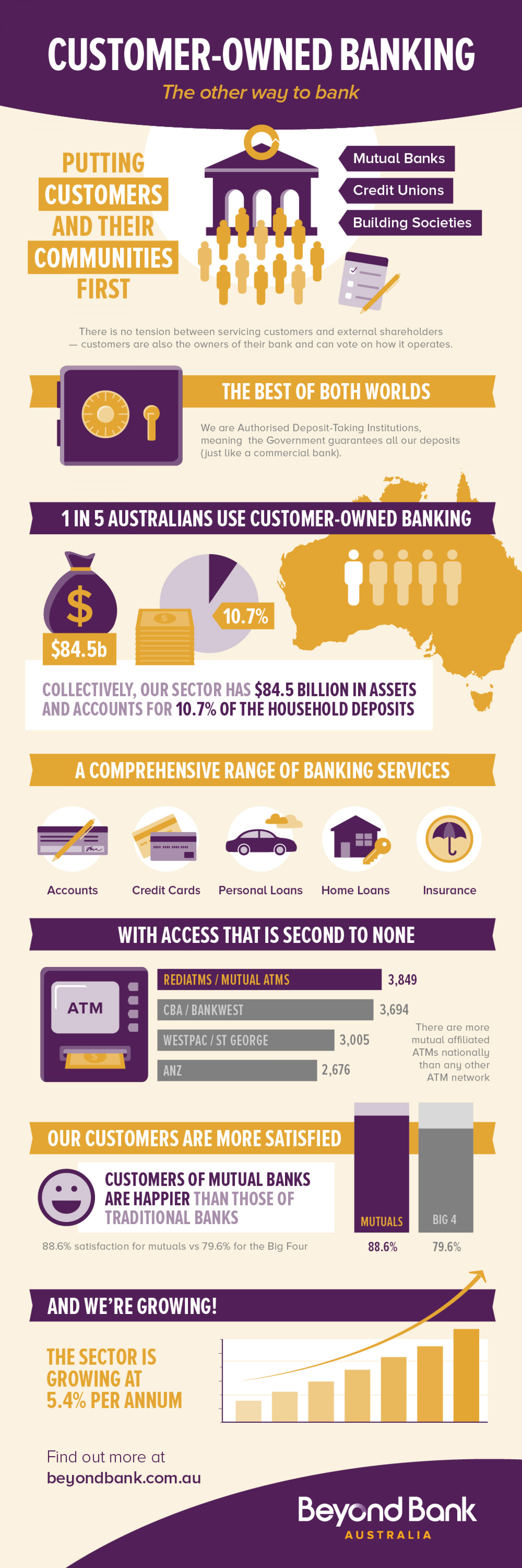 Customer-Owned Banking Infographic Infographic