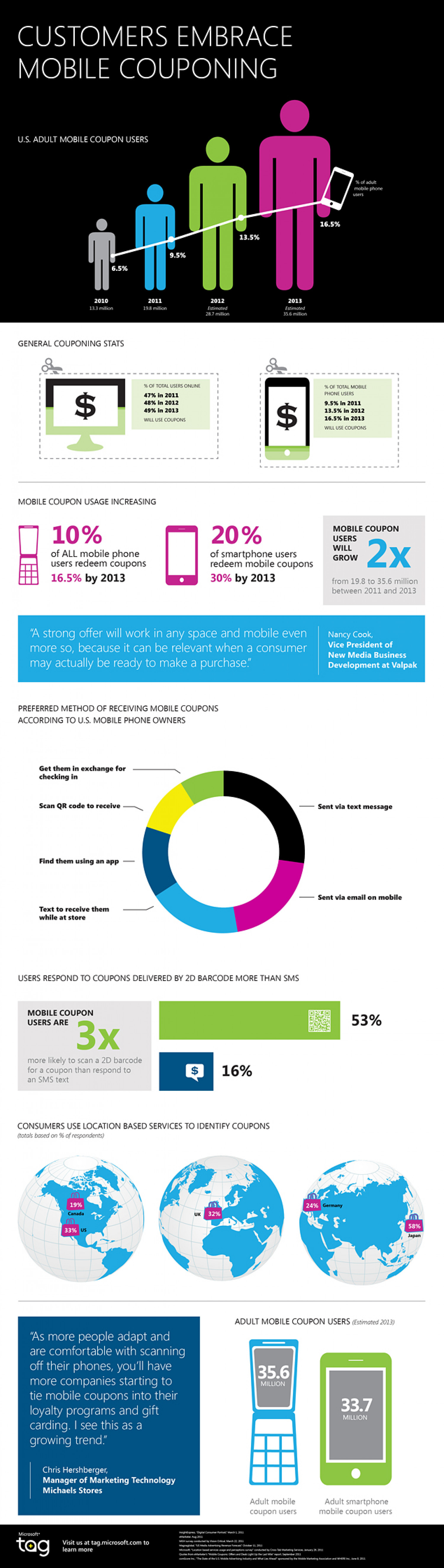Customers Embrace Mobile Couponing Infographic