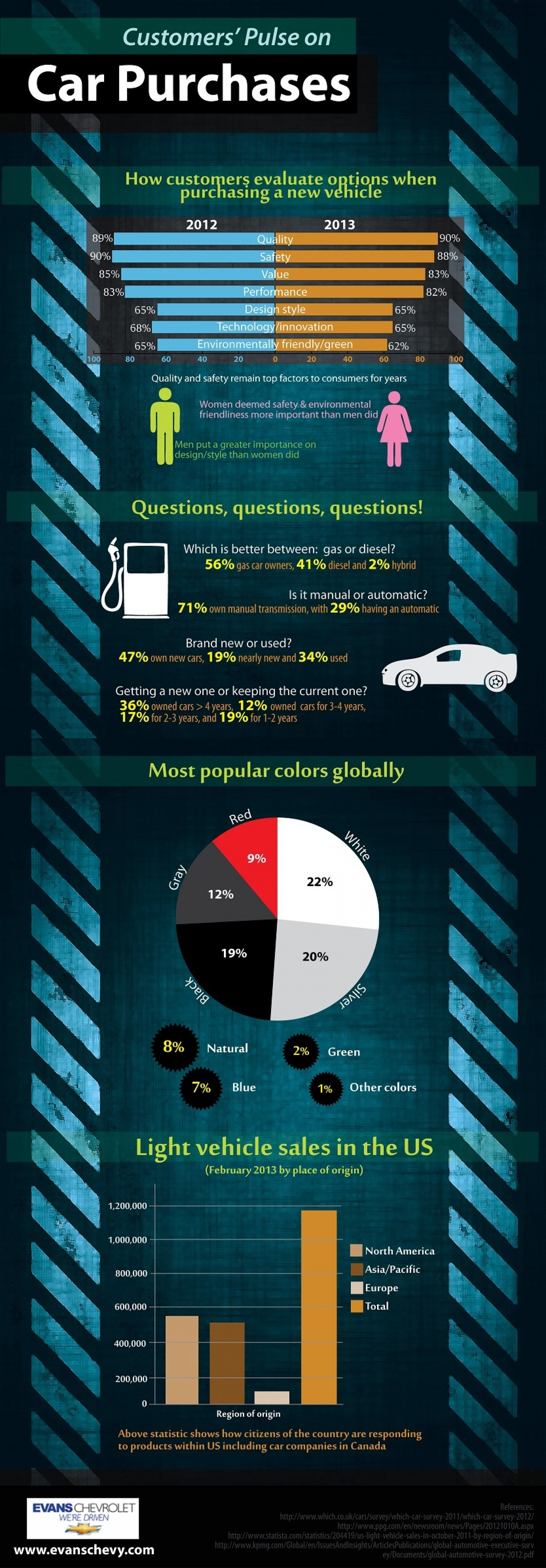 Customer's Pulse on Car Purchases Infographic