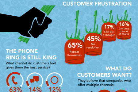 Customers Still Find Themselves Looking for Love Infographic