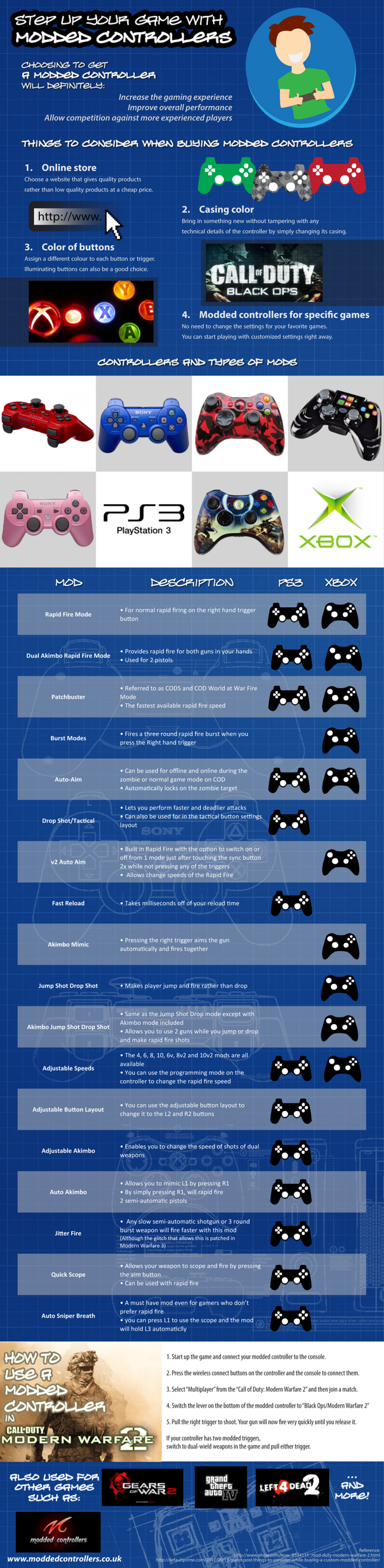 Customize your gameplay with Modded Controllers Infographic