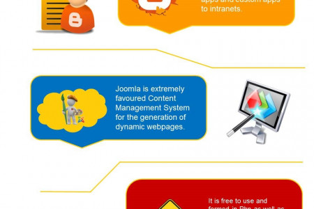 Customized Joomla Development Services is now simplified by iMOBDEV Technologies Infographic