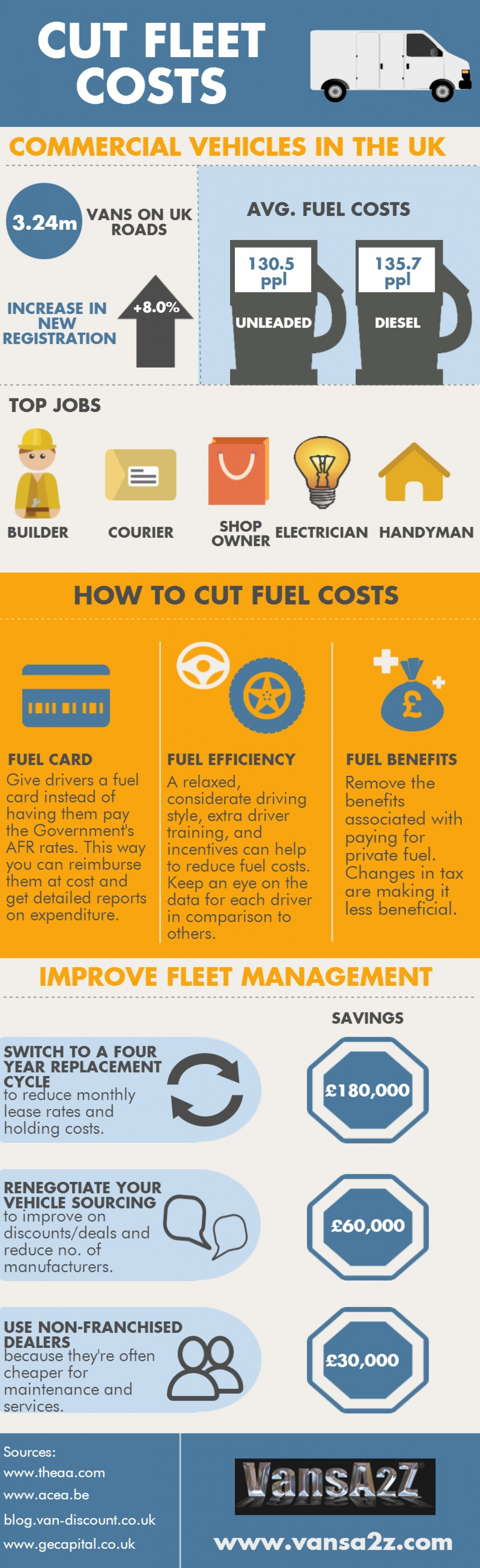Cut Fleet Costs Infographic