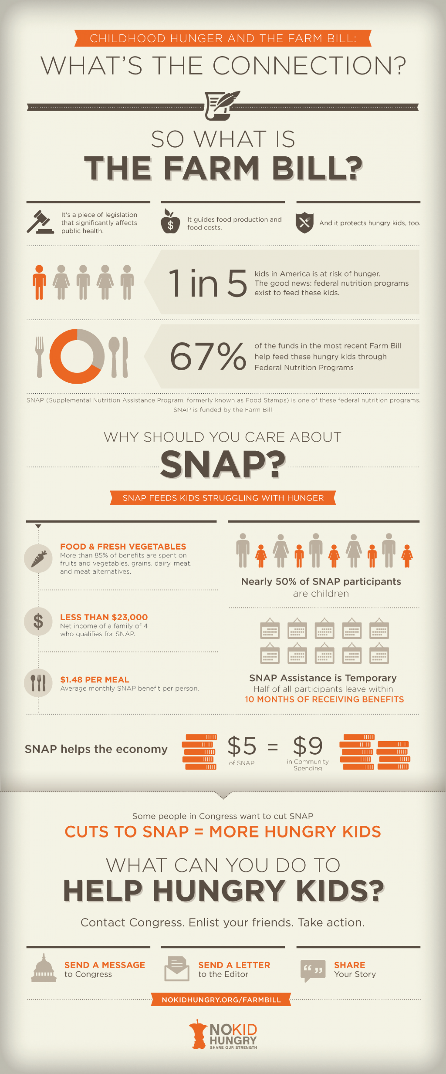 Cuts to SNAP = Hungry Children Infographic