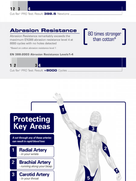 Cut-Tex PRO Cut & Slash Resistant Fabric Infographic