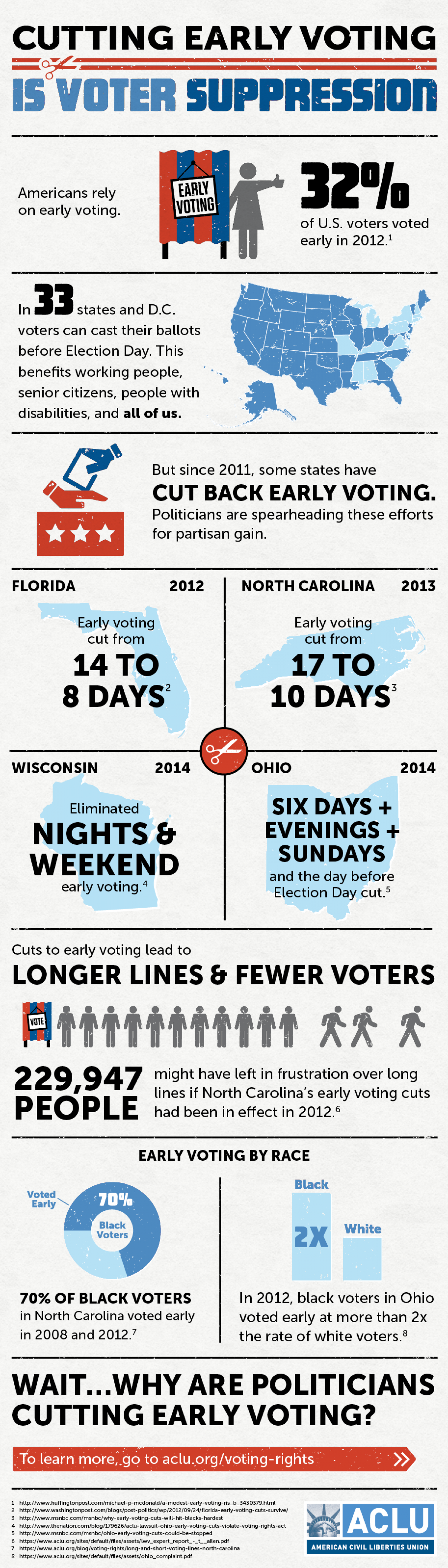 Cutting Early Voting is Voter Suppression Infographic