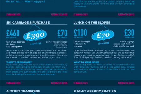 Cutting The Cost of a Skiing Holiday Infographic