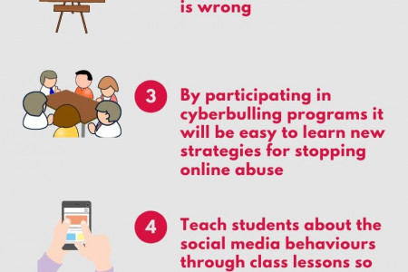 Cyber Bullying Programs In Schools Infographic