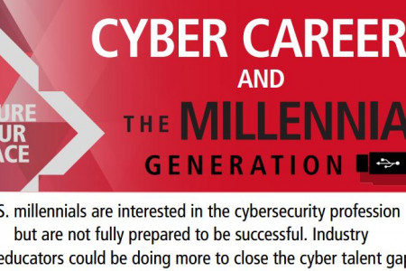 CYBER CAREERS AND MILLENNIAL GENERATION Infographic
