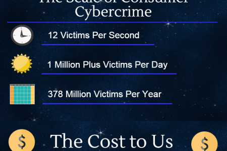 Cyber Crime An Epidemic of Privacy Invasion Infographic