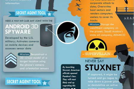 Cyber Espionage: A Digital License To Kill? Infographic