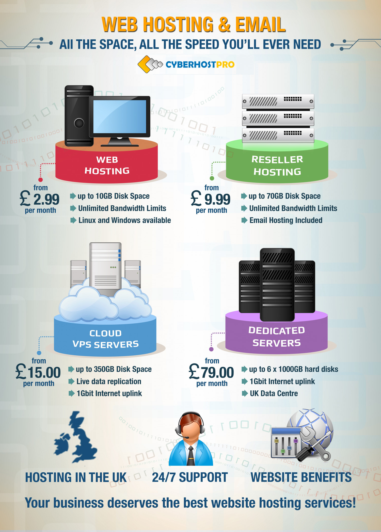 Cyber Host Pro Infographic