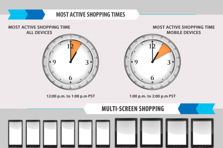 Cyber Monday 2012 Shopping Statistics Infographic