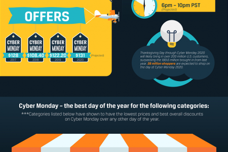 Cyber Monday Stats, Insights & Predictions [2020] Infographic