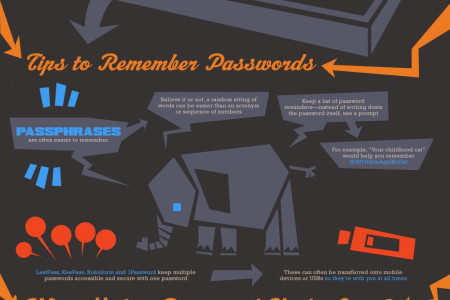 Cyber Security: What Makes a Strong Password Infographic