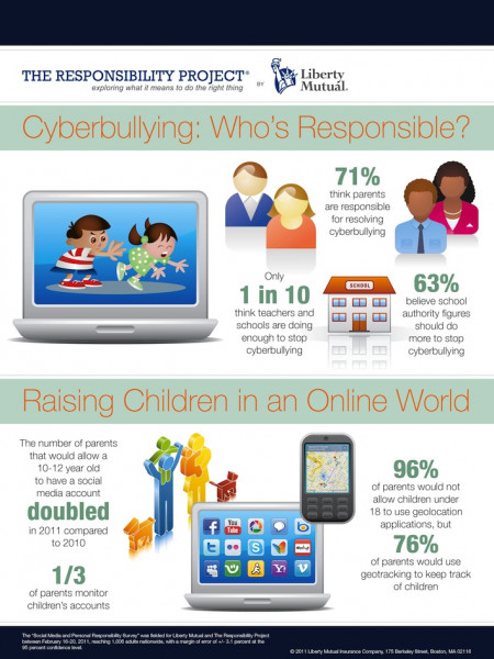 Cyberbullying and Social Media Infographic