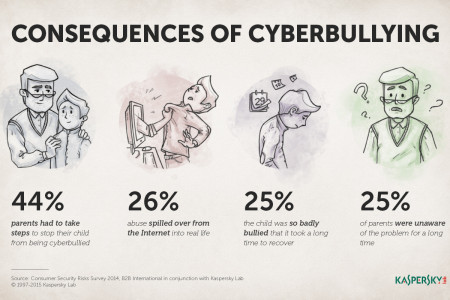 Cyberbullying Infographic