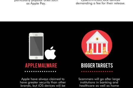 Cybercrime Attacks to Look Out for in 2015 Infographic