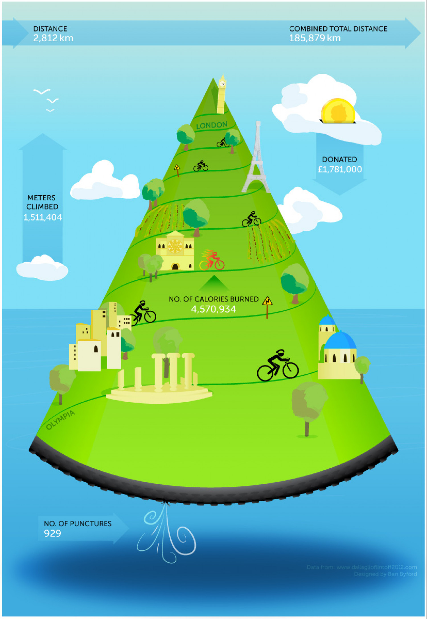 CycleSlam 2012 Infographic
