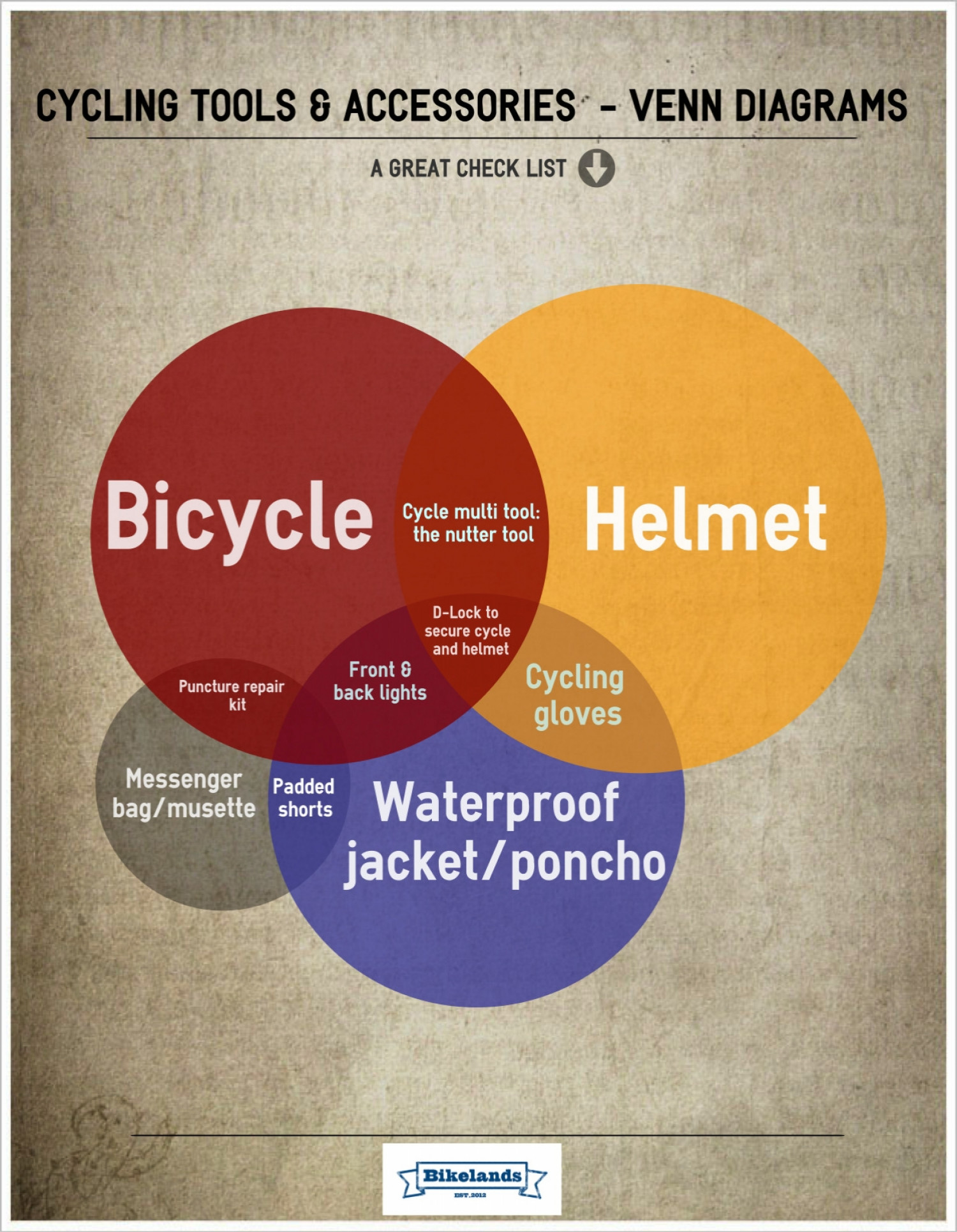 Cycling Accessories and Tools Infographic