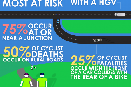 Cycling Facts Infographic