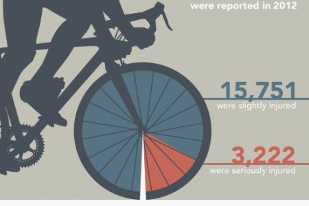 Cycling Safety in the UK Infographic