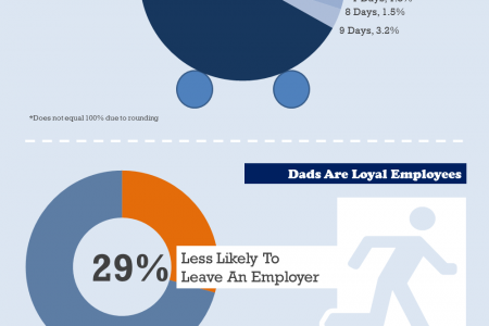 Dads at Work Infographic