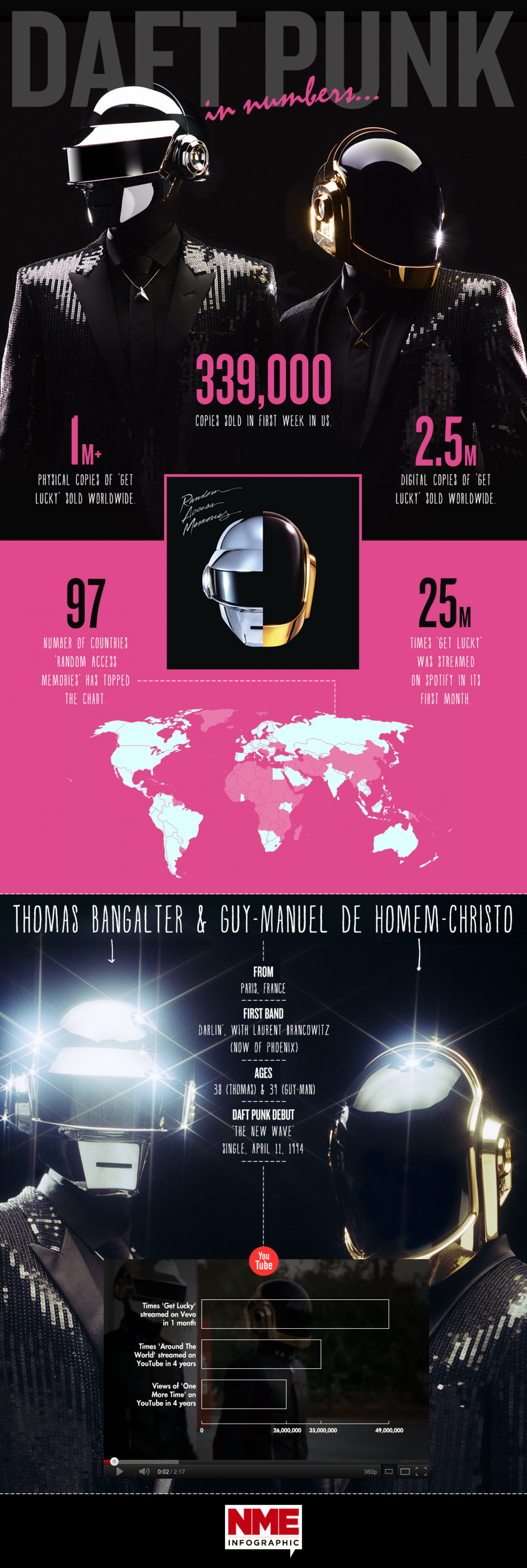 Daft Punk In Numbers Infographic