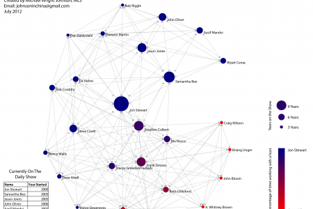 Daily Show Network Analysis Infographic