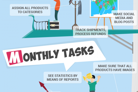 Daily to Yearly Webstore Management Tasks for Each PrestaShop Owner Infographic
