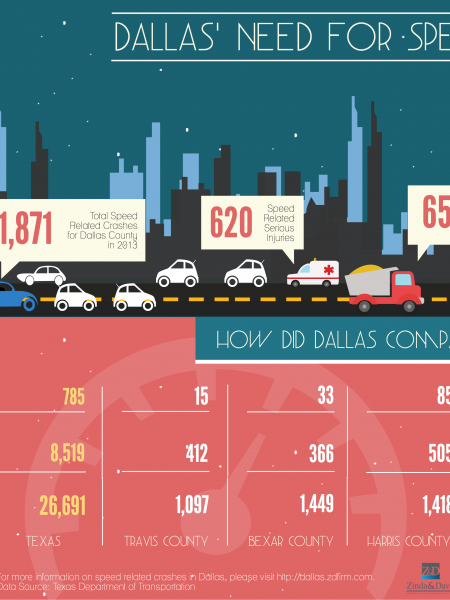 Dallas' Need For Speed Infographic
