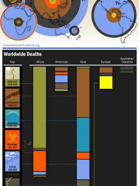 Danger Zones! Worldwide Deaths From Natural Disasters  Infographic