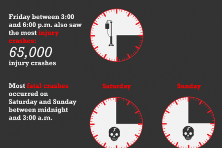 Dangerous Times to Drive Infographic