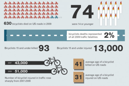 Dangers of Bicycling in Cities Infographic