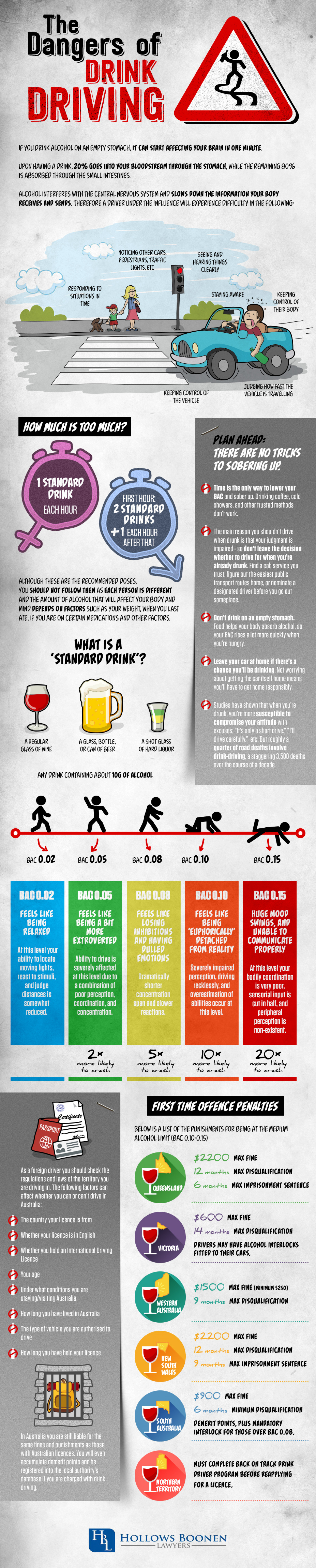 Dangers of Drink Driving Infographic