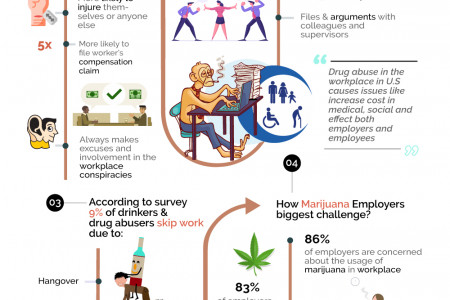 Dangers of Drug Abuse in Workplace – Infographics Infographic