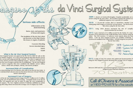 Dangers of the da Vinci Surgical System Infographic