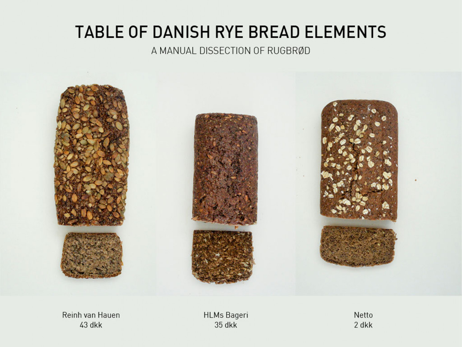 Danish Rye Bread: Table of Elements Infographic