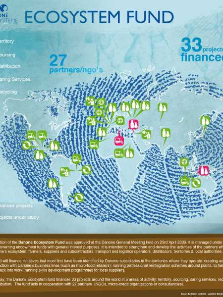 Danone Ecosystem Fund map Infographic