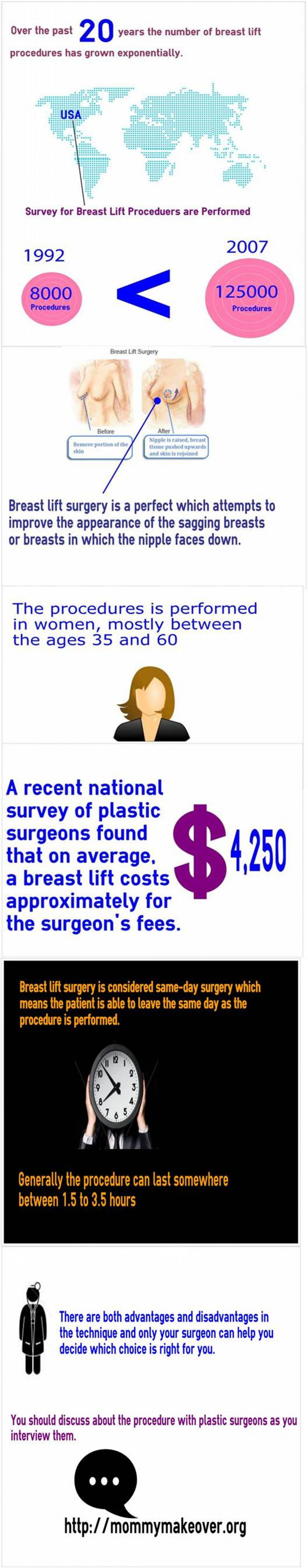 Danville Breast Lift Infographic