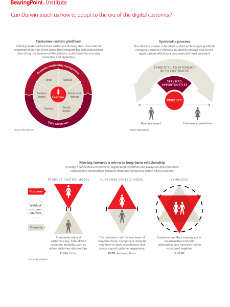 Can Darwin Teach us How to Adapt to the Era of the Digital Customer? Infographic