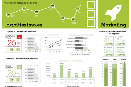 Dashboard design Infographic