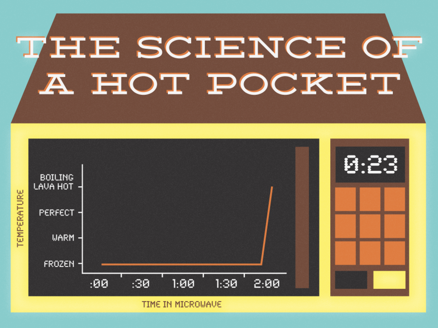 Data + Design Project - May - The Science of a Hot Pocket Infographic