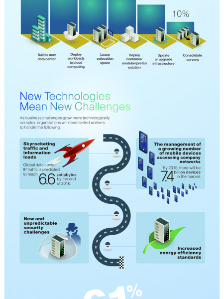 Data Center Demand Infographic