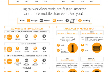 Data Driven - The Evolution of Today's Storage and Mobile Devices Infographic