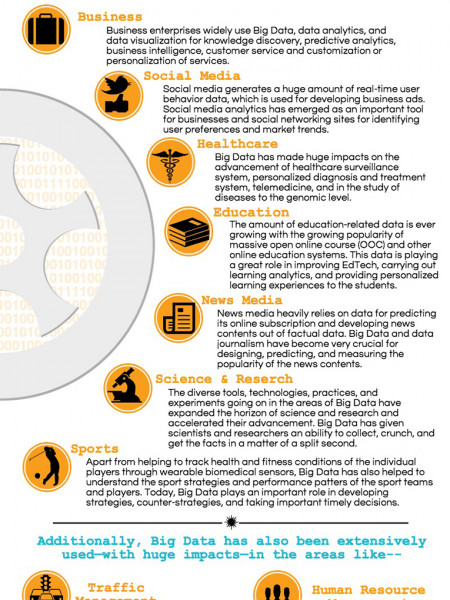 Data Driven: 7 Areas Where Big Data has Brought Big Transformations Infographic