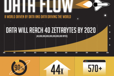 Data Flow  Infographic