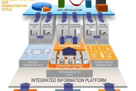 Data Flow Process Infographic Infographic