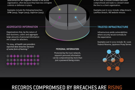 Data Invaders: Defend Your Trust Network, Defend Your Data Infographic
